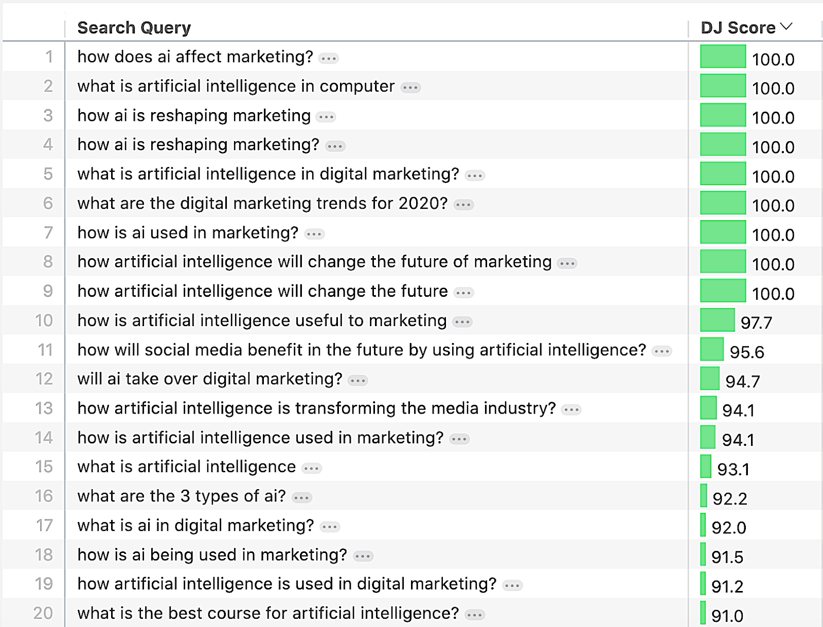 How does AI affect marketing?