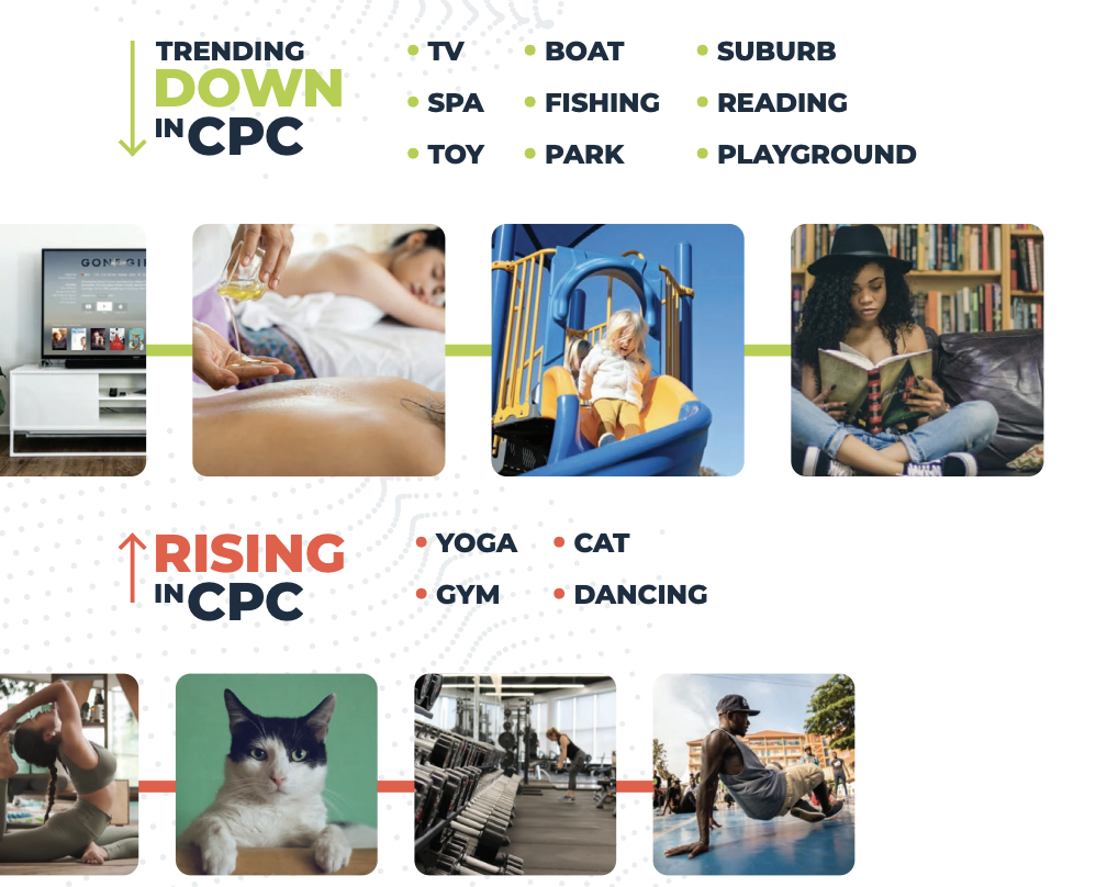ad imagery trends in cpc